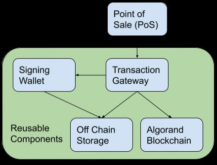 PoS Component Diagram