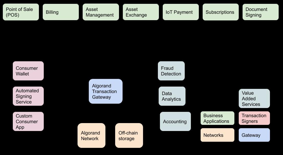 Transaction Gateway