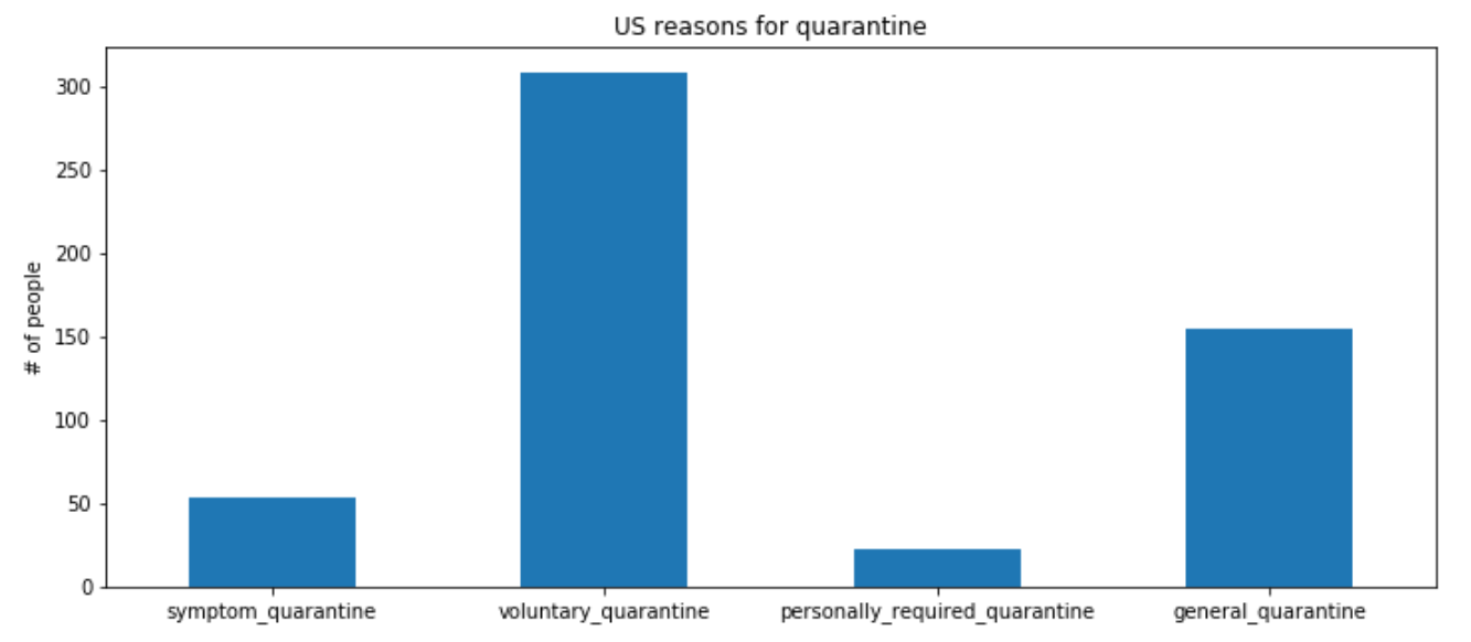 US_reasons_for_quarantine