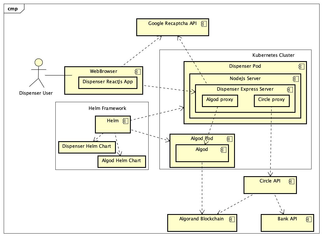 EditorImages/2021/02/19 18:51/Dispenser_Component_Diagram.png