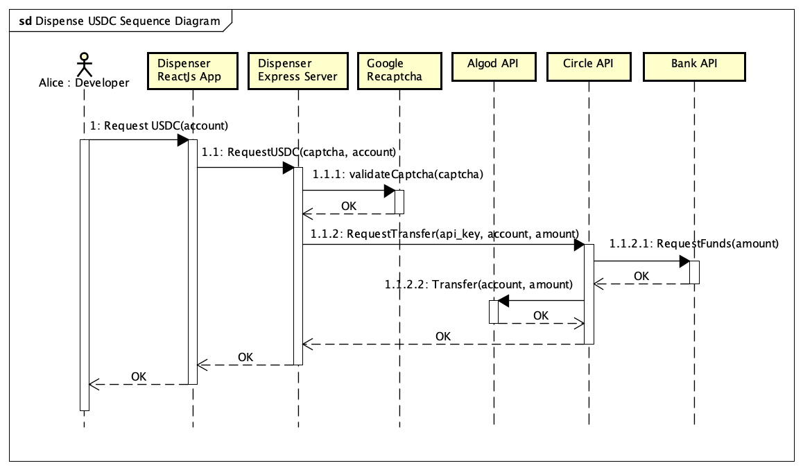 EditorImages/2021/02/19 18:53/Dispense_USDC_Sequence_Diagram.png