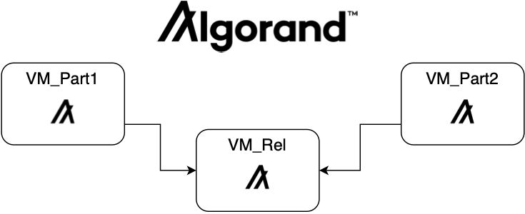 Algorand Image