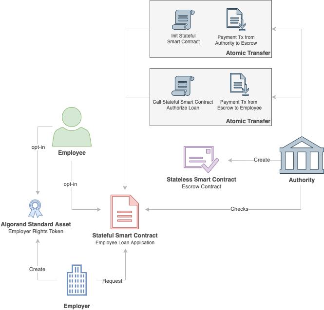 Employee Loan dApp Architecture