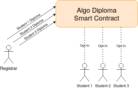 EditorImages/2021/07/21 00:53/algo-diploma-overview.png